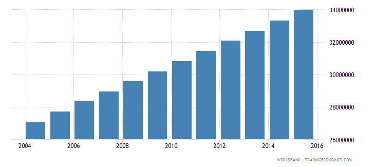 nigeria population ages 10 17 total wb data