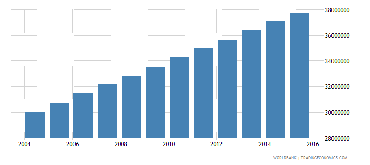 nigeria population ages 10 18 total wb data