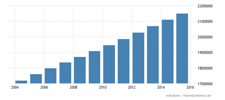 nigeria population ages 11 15 total wb data