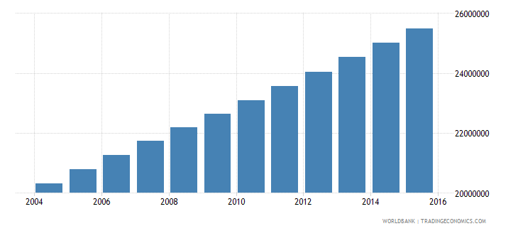 nigeria population ages 11 16 total wb data