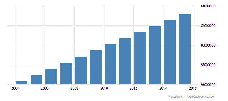 nigeria population ages 11 18 total wb data
