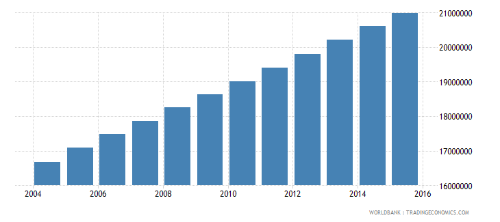 nigeria population ages 12 16 total wb data