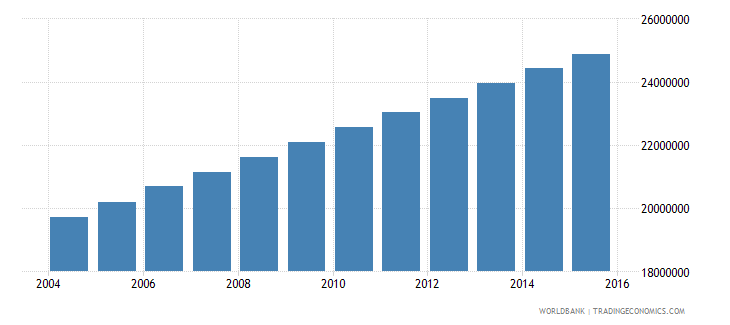 nigeria population ages 12 17 total wb data