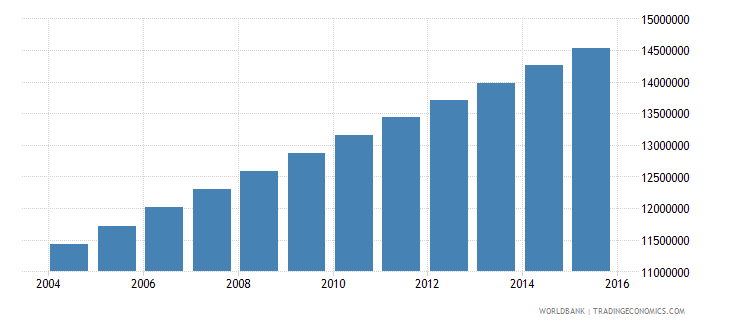 nigeria population ages 12 18 male wb data
