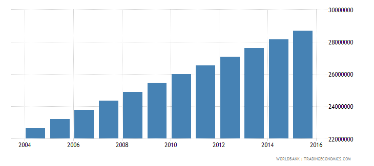 nigeria population ages 12 18 total wb data