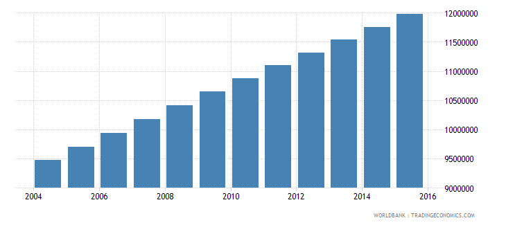 nigeria population ages 13 18 female wb data