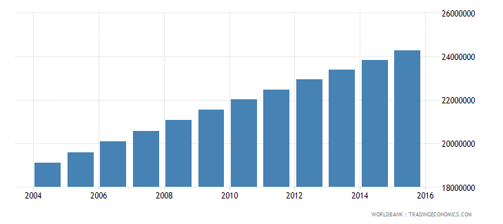 nigeria population ages 13 18 total wb data