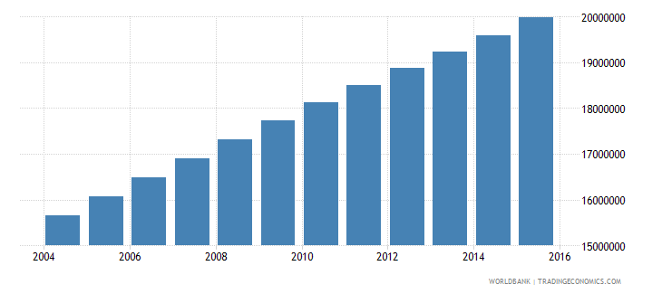 nigeria population ages 14 18 total wb data