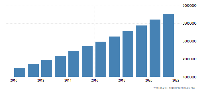 nigeria population ages 15 64 male wb data