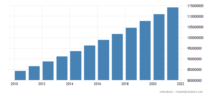 nigeria population ages 15 64 total wb data
