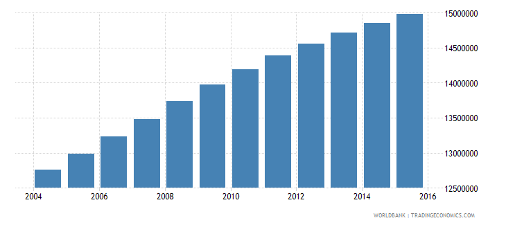 nigeria population ages 4 6 total wb data