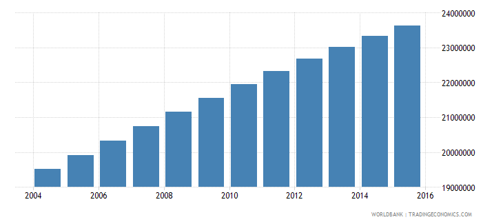 nigeria population ages 6 10 total wb data