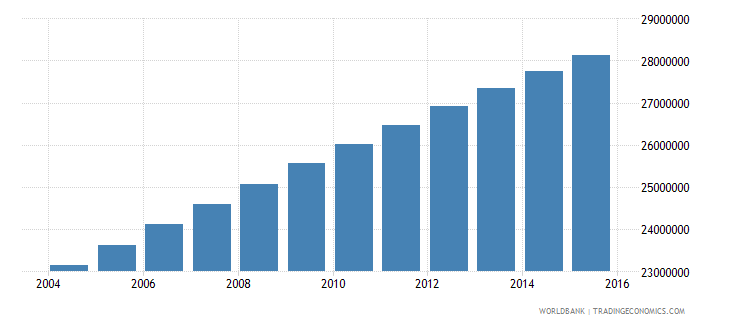 nigeria population ages 6 11 total wb data