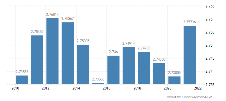 nigeria population ages 65 and above percent of total wb data