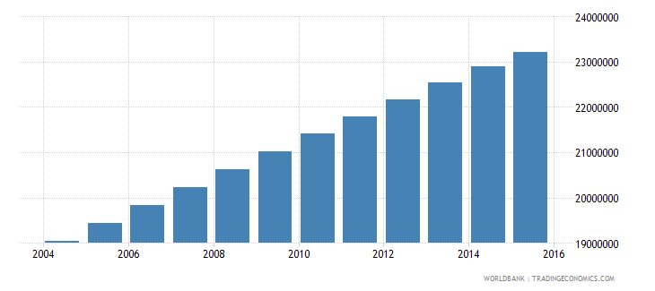 nigeria population ages 7 11 total wb data