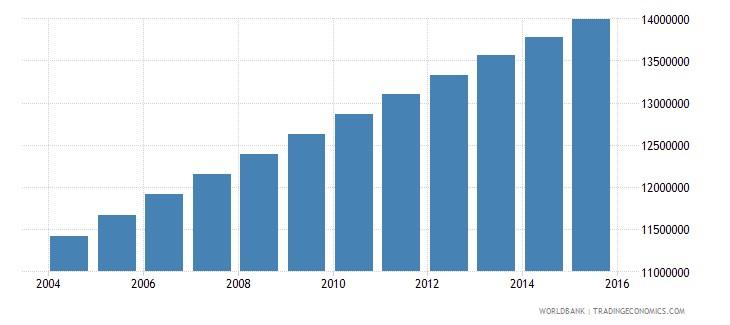 nigeria population ages 7 12 male wb data