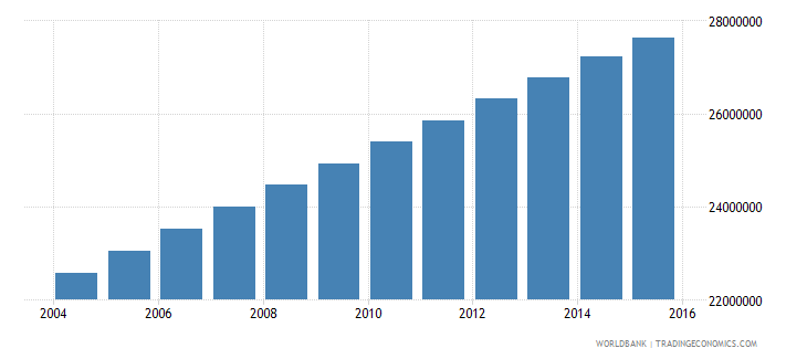 nigeria population ages 7 12 total wb data