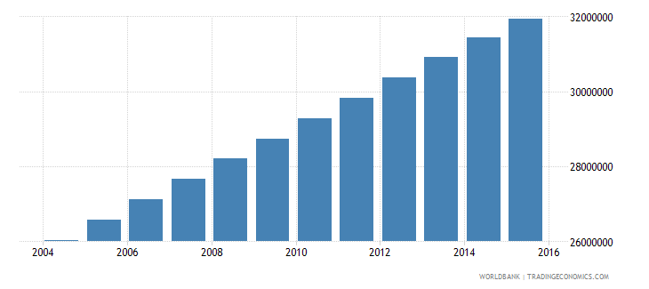 nigeria population ages 7 13 total wb data