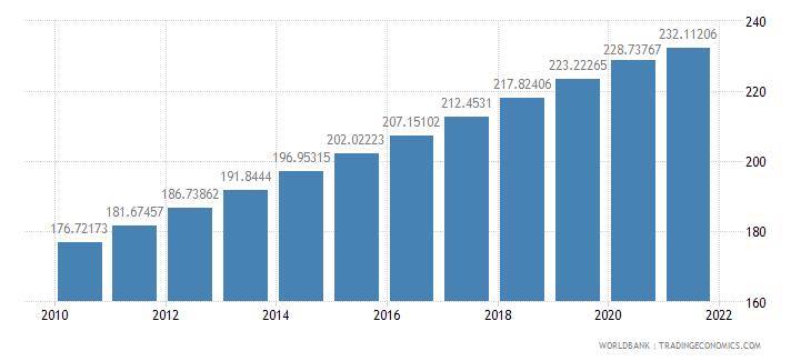 nigeria population density people per sq km wb data