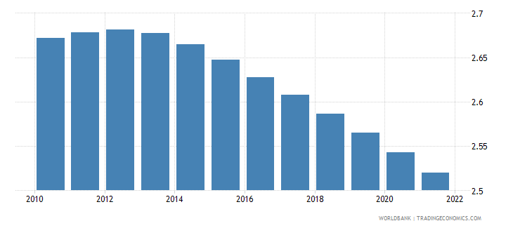 nigeria population growth annual percent wb data