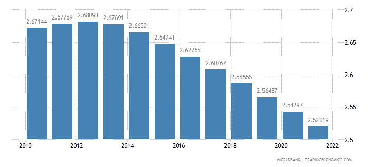 nigeria population growth annual percent wb data