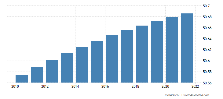 nigeria population male percent of total wb data