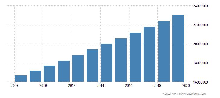 nigeria population of compulsory school age female number wb data