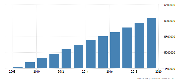 nigeria population of the official age for pre primary education both sexes number wb data
