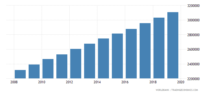 nigeria population of the official age for pre primary education male number wb data