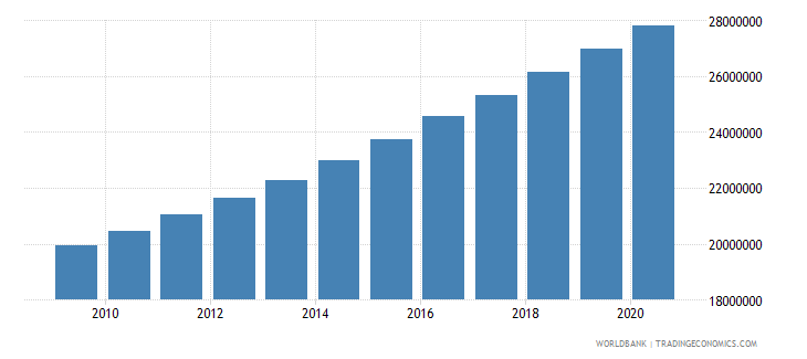 nigeria population of the official age for secondary education both sexes number wb data