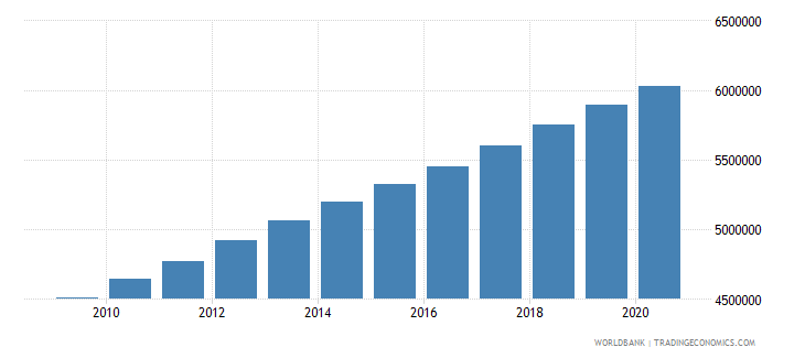 nigeria population of the official entrance age to primary education both sexes number wb data