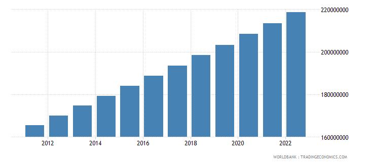 nigeria population total wb data