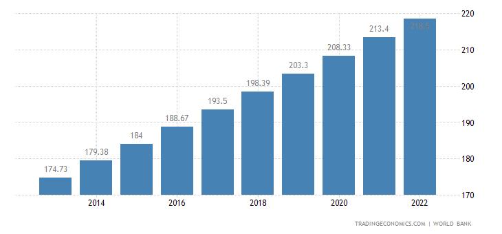 Nigeria Population