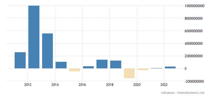 nigeria portfolio equity net inflows bop us dollar wb data