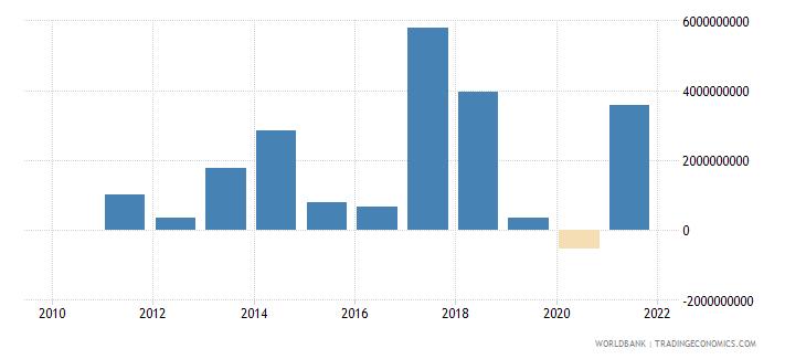 nigeria portfolio investment bonds ppg  plus  png nfl us dollar wb data