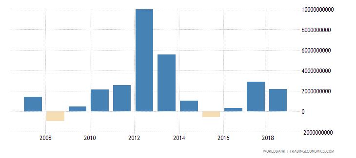 nigeria portfolio investment equity drs us dollar wb data