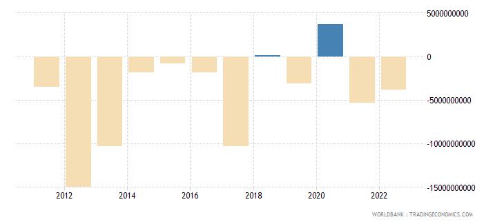 nigeria portfolio investment excluding lcfar bop us dollar wb data