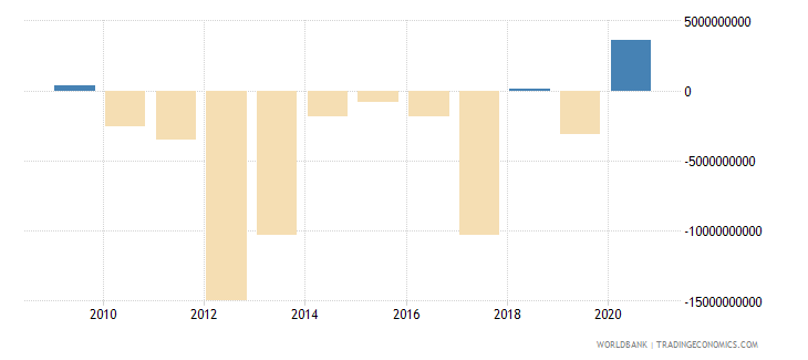 nigeria portfolio investment excluding lcfar bop us dollar wb data