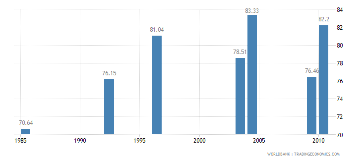 nigeria poverty headcount ratio at dollar2 a day ppp percent of population wb data