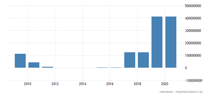nigeria ppg ibrd dod us dollar wb data