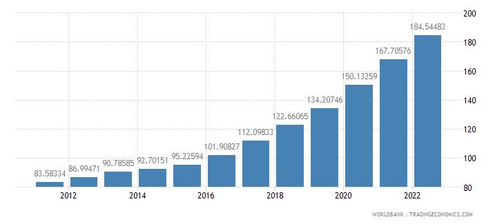 nigeria ppp conversion factor private consumption lcu per international dollar wb data