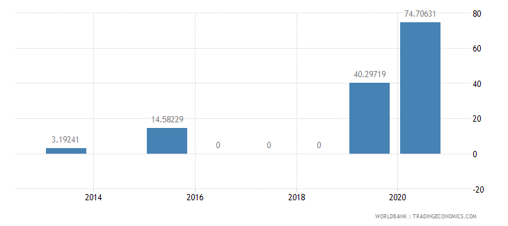nigeria present value of external debt percent of exports of goods services and income wb data