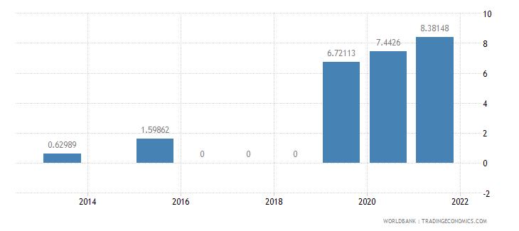 nigeria present value of external debt percent of gni wb data