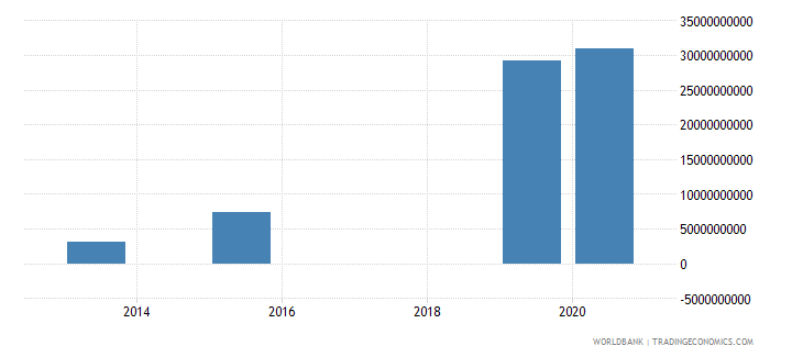 nigeria present value of external debt us dollar wb data