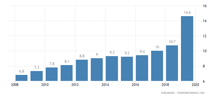 nigeria prevalence of undernourishment percent of population wb data