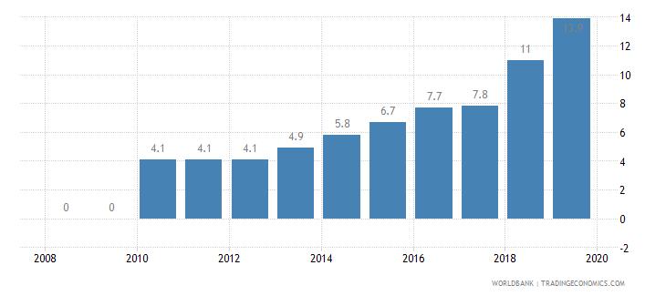 nigeria private credit bureau coverage percent of adults wb data