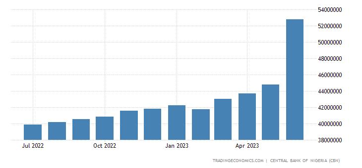 Nigeria Private Sector Credit
