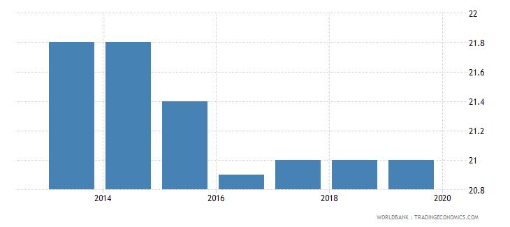 nigeria profit tax percent of commercial profits wb data