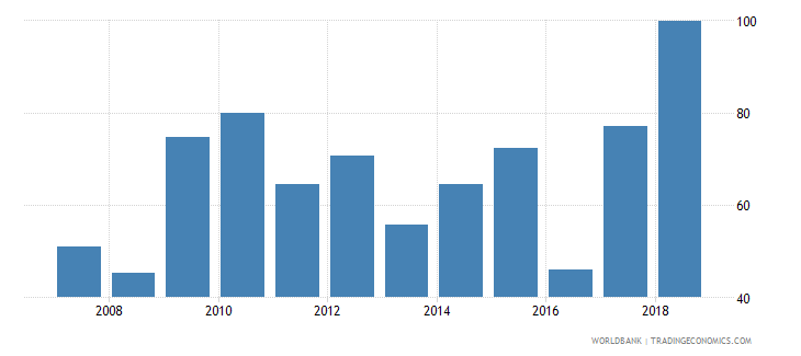 nigeria provisions to nonperforming loans percent wb data