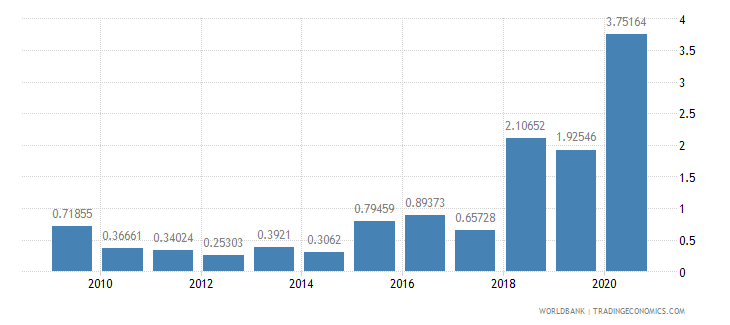 nigeria public and publicly guaranteed debt service percent of exports excluding workers remittances wb data